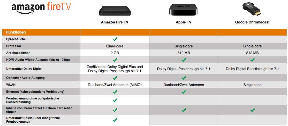 Amazon Fire TV Vergleich